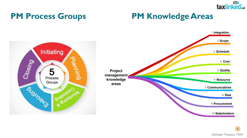 What are the main project management process groups and knowledge areas?